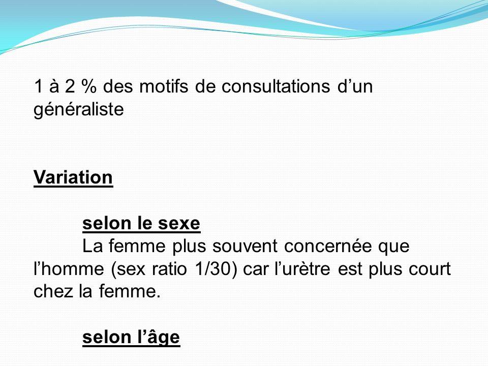 1 à 2 % des motifs de consultations dun généraliste Variation selon le sexe La femme plus souvent concernée que lhomme (sex ratio 1/30) car lurètre est plus court chez la femme.