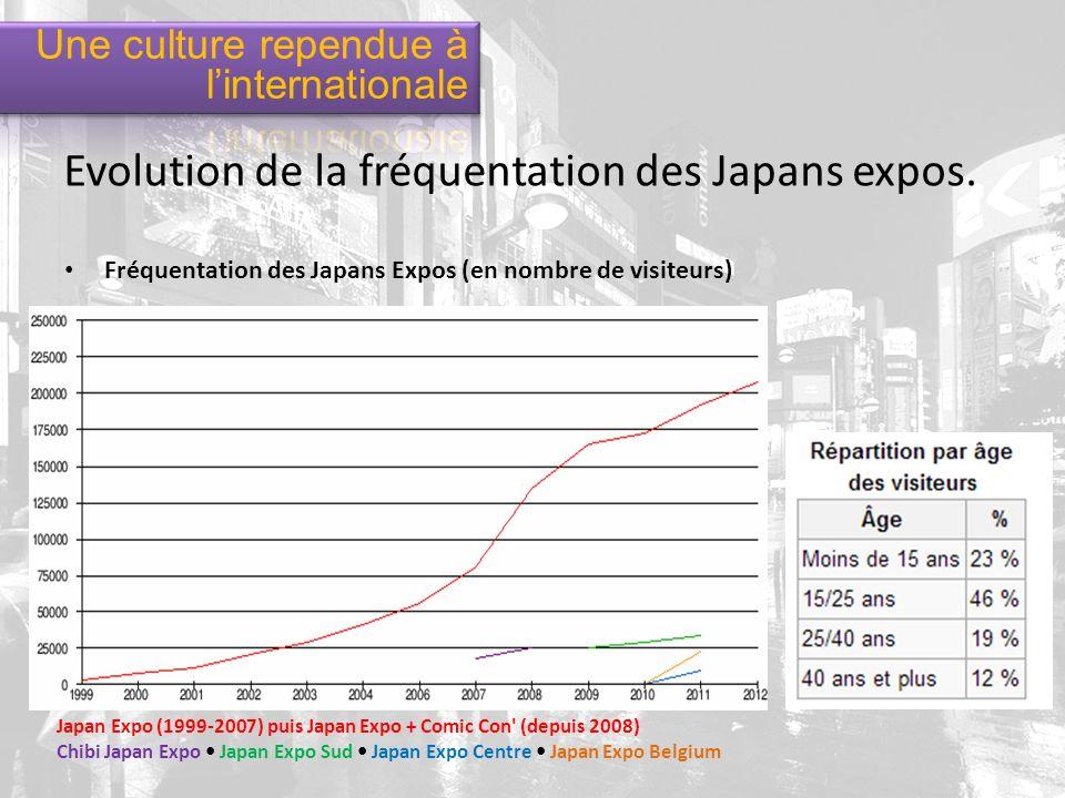 Evolution de la fréquentation des Japans expos.