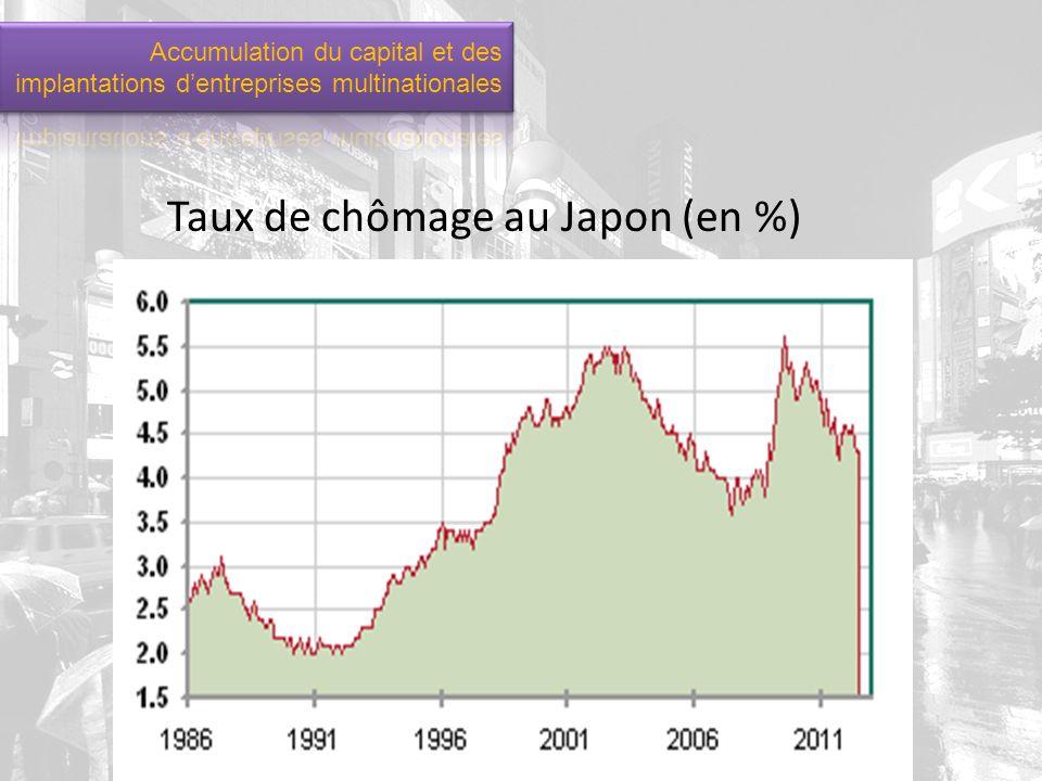 Taux de chômage au Japon (en %)
