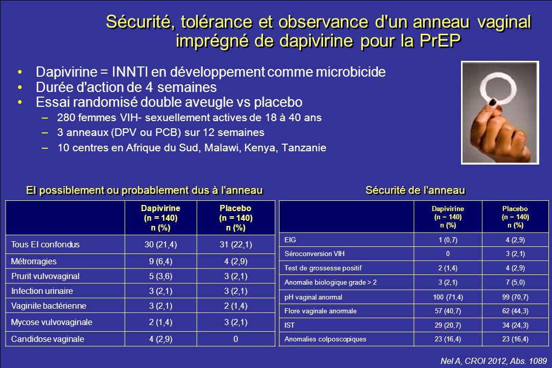 le meilleur …de la CROI 2012 Nel A, CROI 2012, Abs. 1089 Dapivirine = INNTI en développement comme microbicide Durée d'action de 4 semaines Essai rand