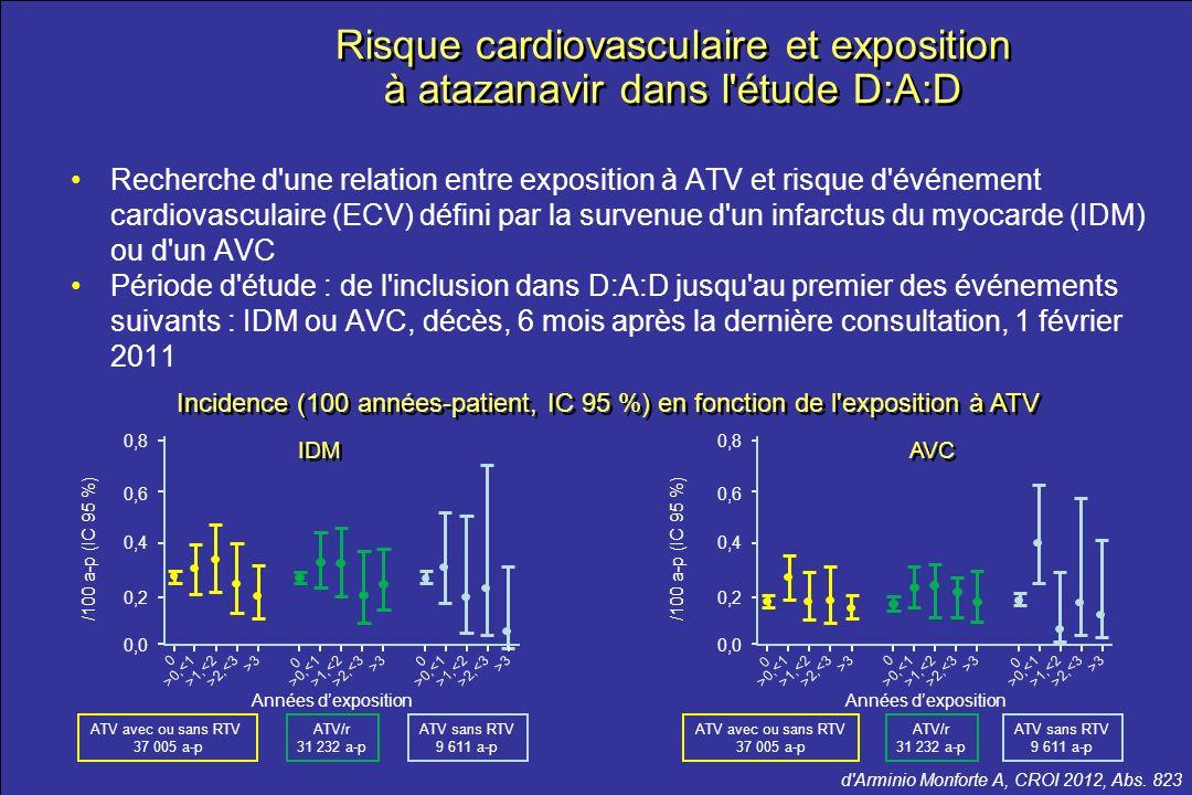 le meilleur …de la CROI 2012 d'Arminio Monforte A, CROI 2012, Abs. 823 Recherche d'une relation entre exposition à ATV et risque d'événement cardiovas