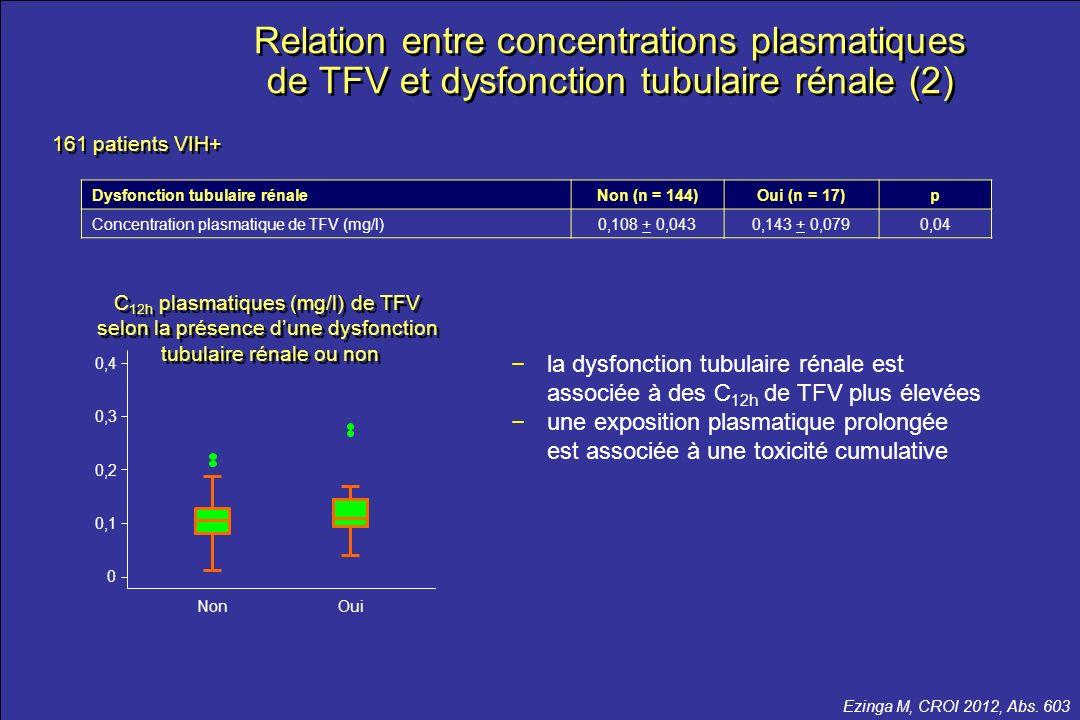 le meilleur …de la CROI 2012 Relation entre concentrations plasmatiques de TFV et dysfonction tubulaire rénale (2) Ezinga M, CROI 2012, Abs. 603 0 Non