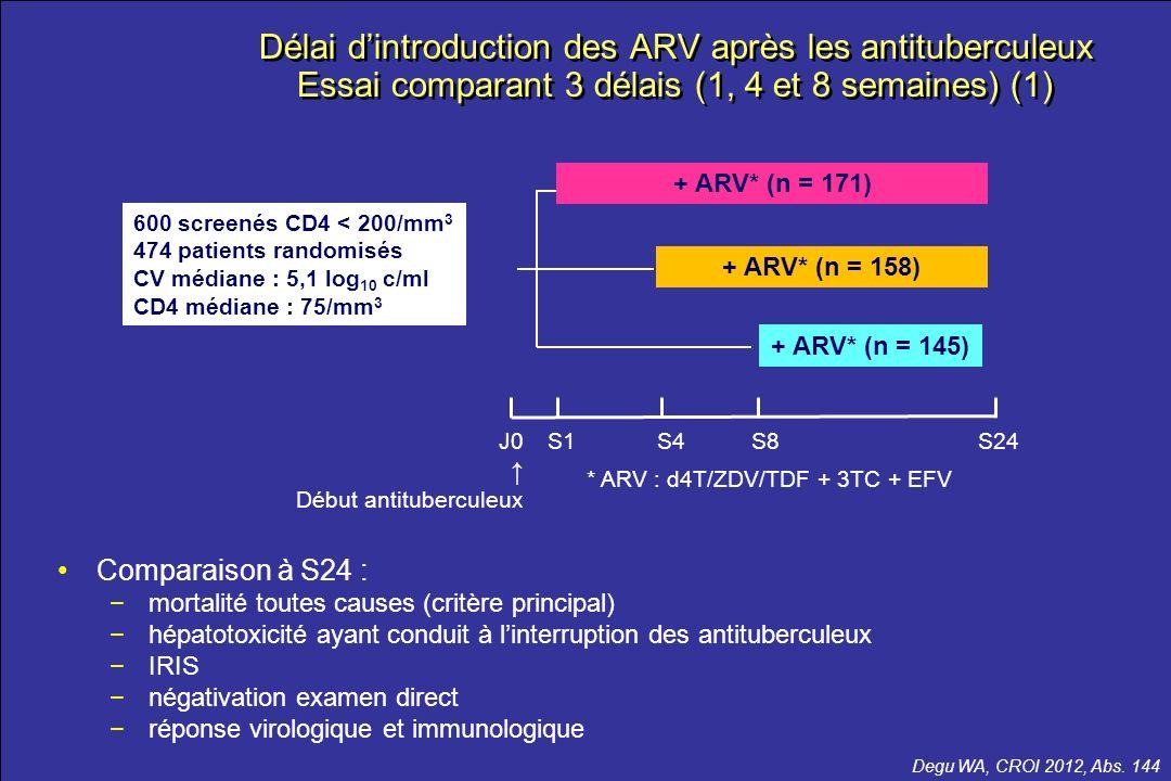 le meilleur …de la CROI 2012 Délai dintroduction des ARV après les antituberculeux Essai comparant 3 délais (1, 4 et 8 semaines) (1) Degu WA, CROI 201
