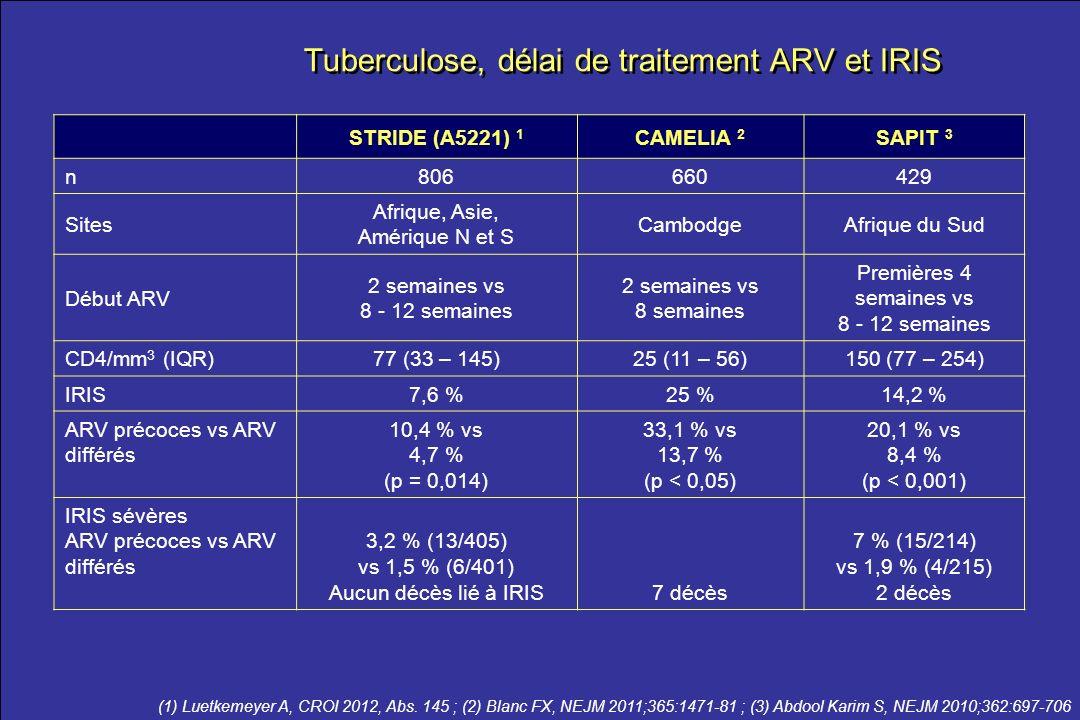 le meilleur …de la CROI 2012 Tuberculose, délai de traitement ARV et IRIS (1) Luetkemeyer A, CROI 2012, Abs. 145 ; (2) Blanc FX, NEJM 2011;365:1471-81