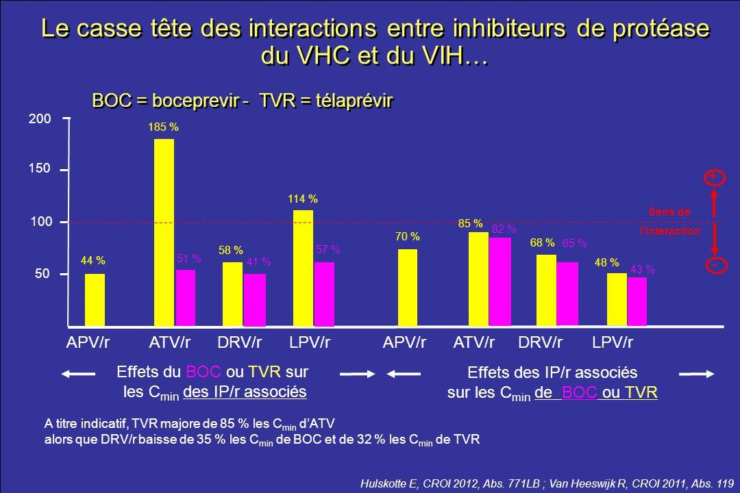 le meilleur …de la CROI 2012 Hulskotte E, CROI 2012, Abs. 771LB ; Van Heeswijk R, CROI 2011, Abs. 119 BOC = boceprevir - TVR = télaprévir A titre indi