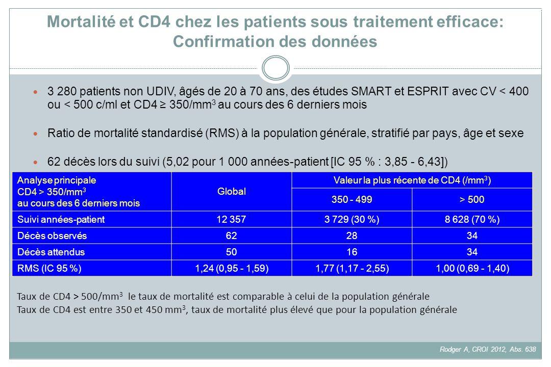 Mortalité et CD4 chez les patients sous traitement efficace: Confirmation des données 3 280 patients non UDIV, âgés de 20 à 70 ans, des études SMART e