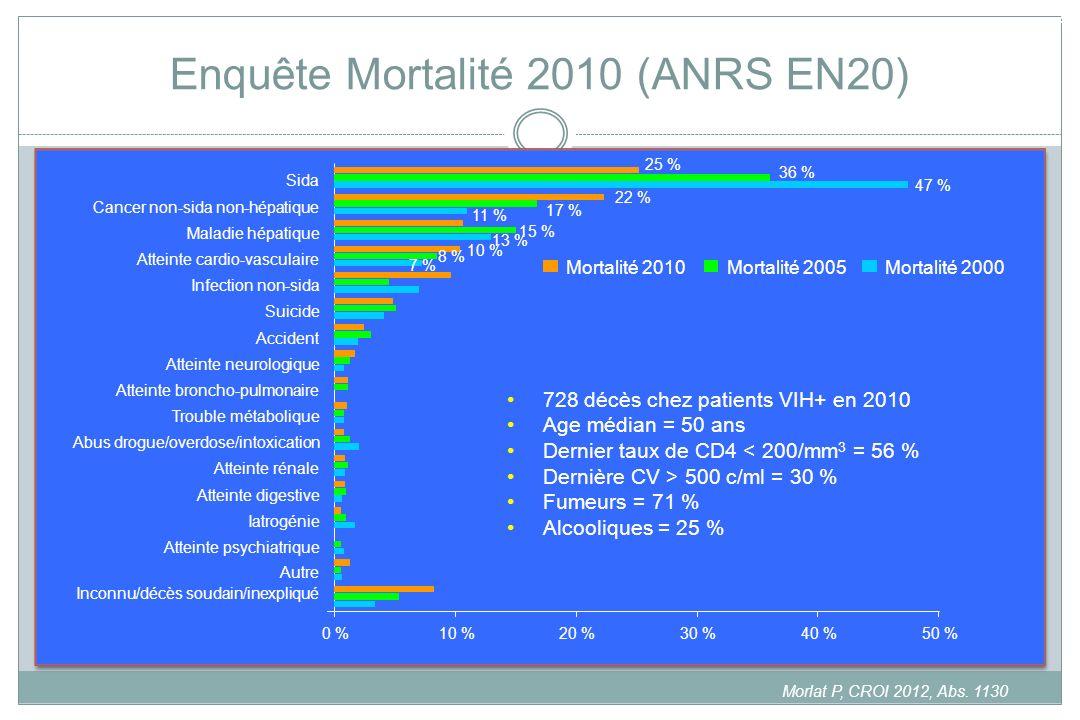 Enquête Mortalité 2010 (ANRS EN20) Morlat P, CROI 2012, Abs. 1130 0 %10 %20 %30 %40 %50 % Sida Cancer non-sida non-hépatique Maladie hépatique Atteint