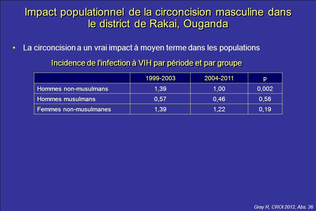 le meilleur …de la CROI 2012 Impact populationnel de la circoncision masculine dans le district de Rakai, Ouganda La circoncision a un vrai impact à m