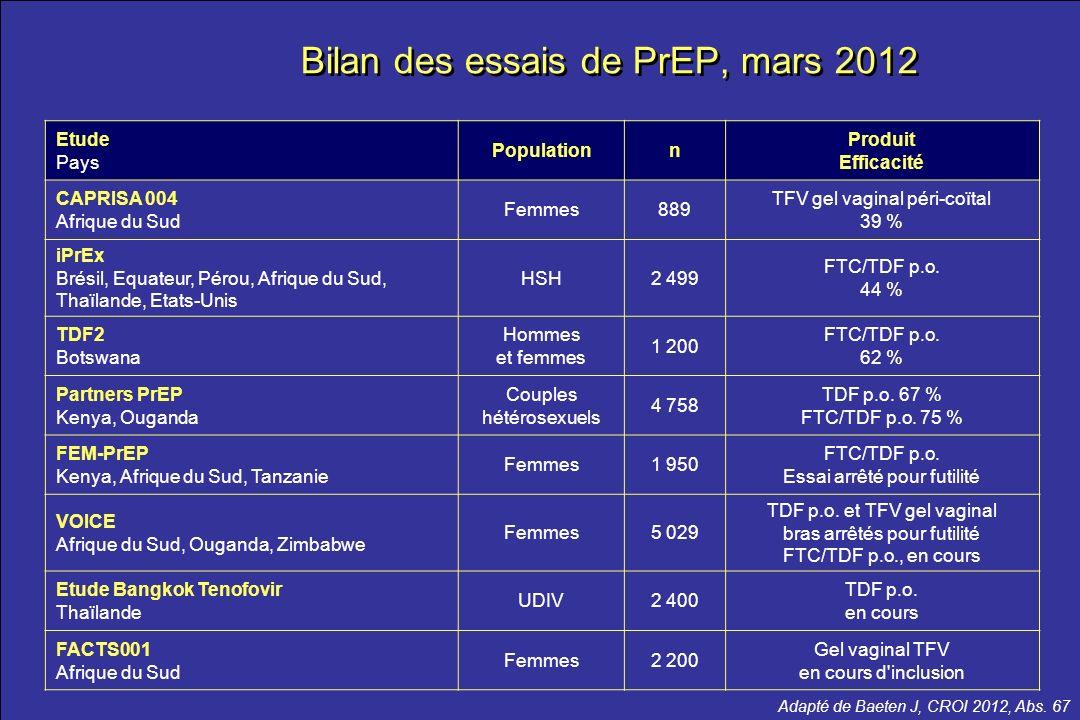 le meilleur …de la CROI 2012 Bilan des essais de PrEP, mars 2012 Adapté de Baeten J, CROI 2012, Abs. 67 Etude Pays Populationn Produit Efficacité CAPR