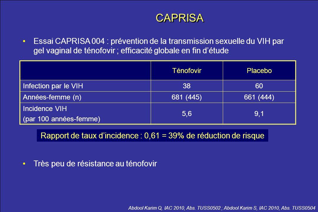 le meilleur …de la CROI 2012 TénofovirPlacebo Infection par le VIH3860 Années-femme (n)681 (445)661 (444) Incidence VIH (par 100 années-femme) 5,69,1