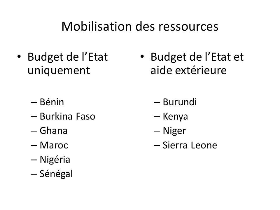 Mobilisation des ressources Budget de lEtat uniquement – Bénin – Burkina Faso – Ghana – Maroc – Nigéria – Sénégal Budget de lEtat et aide extérieure – Burundi – Kenya – Niger – Sierra Leone