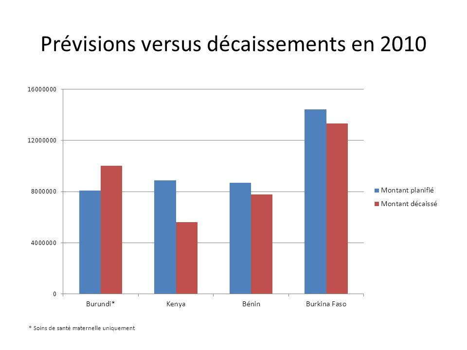 Prévisions versus décaissements en 2010 * Soins de santé maternelle uniquement