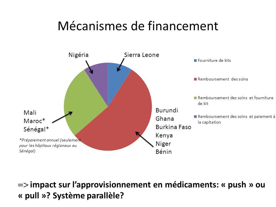 Mécanismes de financement impact sur lapprovisionnement en médicaments: « push » ou « pull ».