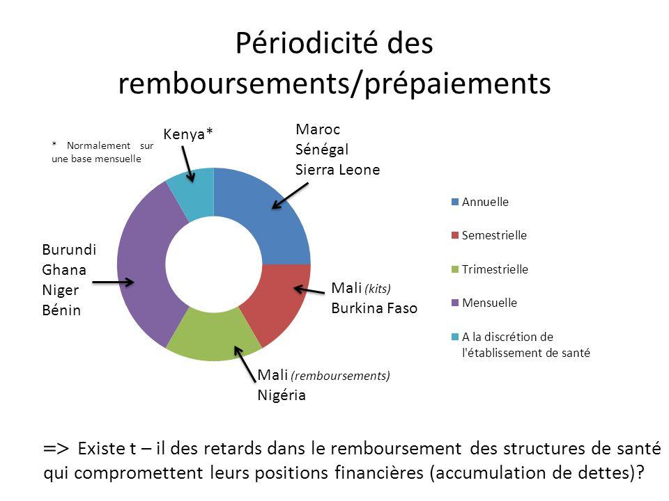 Périodicité des remboursements/prépaiements Mali (remboursements) Nigéria Existe t – il des retards dans le remboursement des structures de santé qui compromettent leurs positions financières (accumulation de dettes)?
