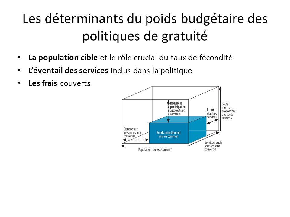 Les déterminants du poids budgétaire des politiques de gratuité La population cible et le rôle crucial du taux de fécondité Léventail des services inclus dans la politique Les frais couverts