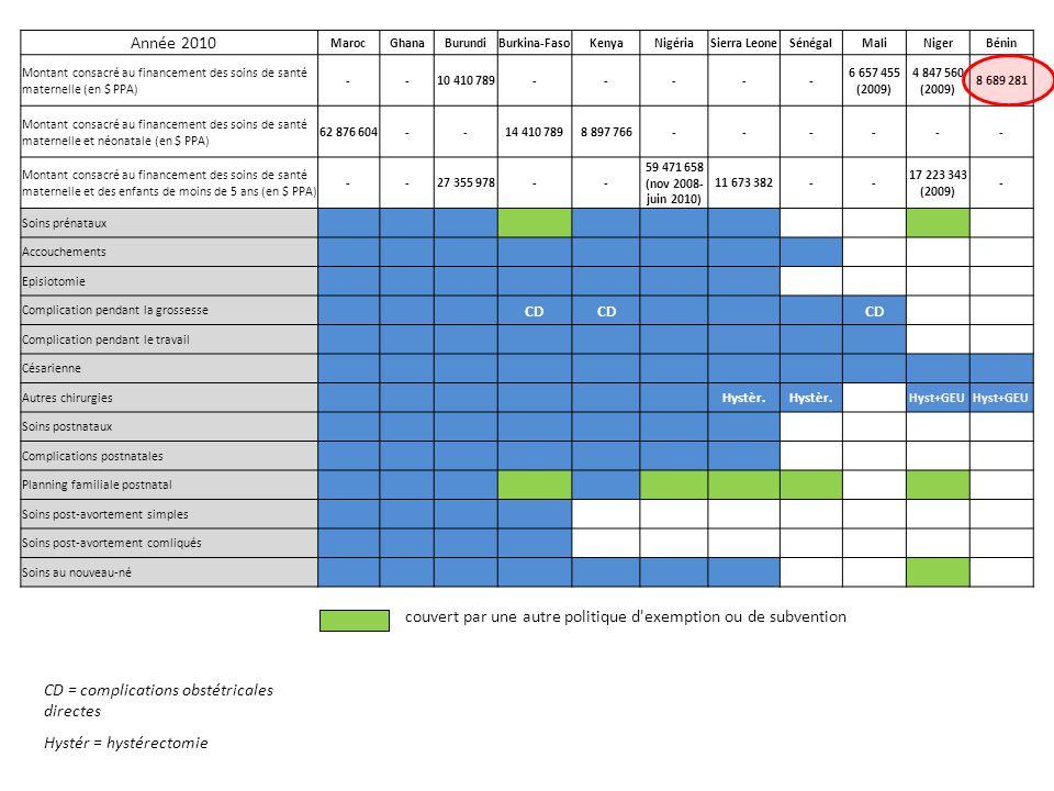 Année 2010 MarocGhanaBurundiBurkina-FasoKenyaNigériaSierra LeoneSénégalMaliNigerBénin Montant consacré au financement des soins de santé maternelle (en $ PPA) --10 410 789----- 6 657 455 (2009) 4 847 560 (2009) 8 689 281 Montant consacré au financement des soins de santé maternelle et néonatale (en $ PPA) 62 876 604--14 410 7898 897 766------ Montant consacré au financement des soins de santé maternelle et des enfants de moins de 5 ans (en $ PPA) --27 355 978-- 59 471 658 (nov 2008- juin 2010) 11 673 382-- 17 223 343 (2009) - Soins prénataux Accouchements Episiotomie Complication pendant la grossesse CD Complication pendant le travail Césarienne Autres chirurgies Hystèr.