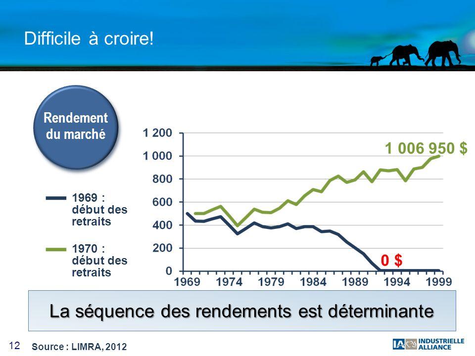 12 Difficile à croire! Rendement du marché 1969 : début des retraits 1970 : début des retraits 1 006 950 $ 0 $ Source : LIMRA, 2012 La séquence des re