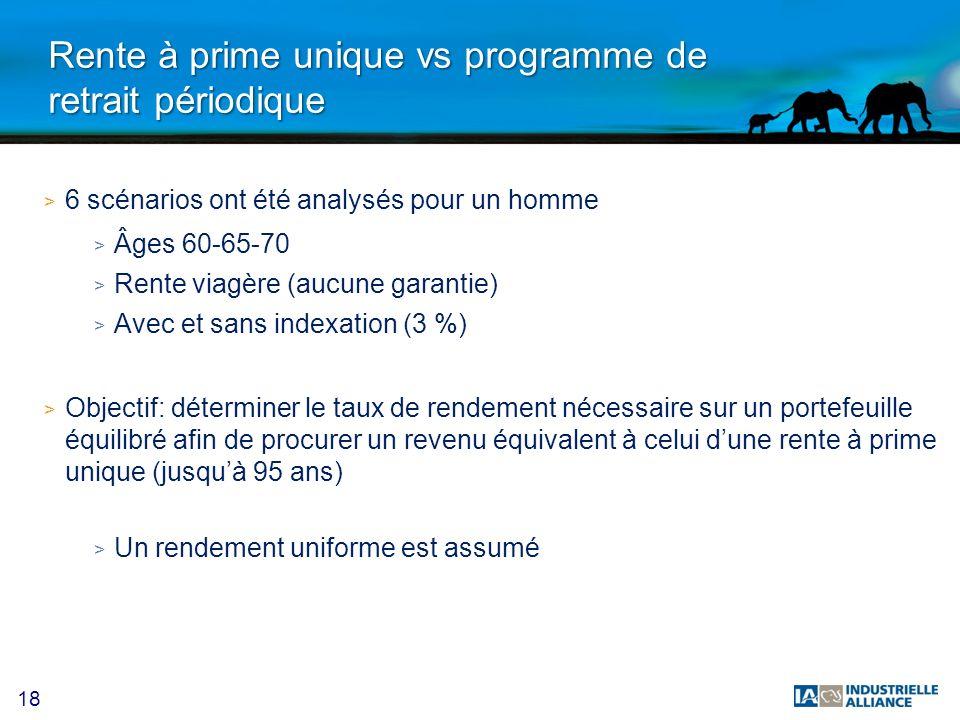 18 Rente à prime unique vs programme de retrait périodique > 6 scénarios ont été analysés pour un homme > Âges 60-65-70 > Rente viagère (aucune garant