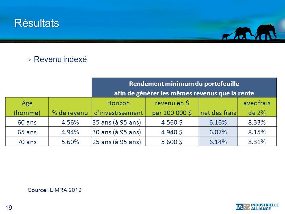 19 Résultats > Revenu indexé Source : LIMRA 2012 Rendement minimum du portefeuille afin de générer les mêmes revenus que la rente Âge Horizonrevenu en