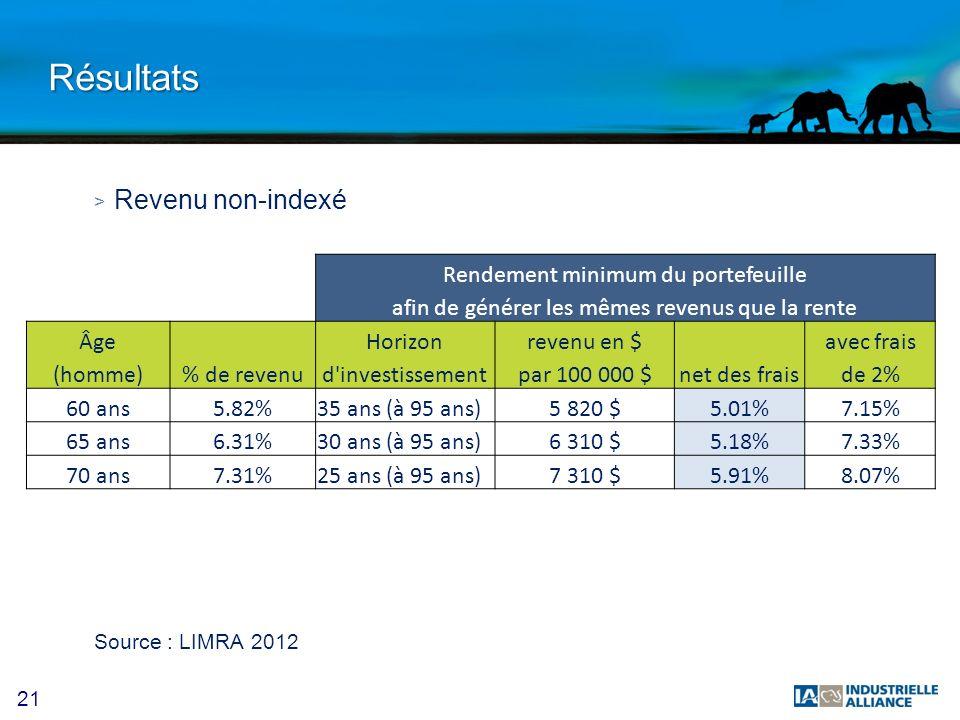 21 Résultats > Revenu non-indexé Source : LIMRA 2012 Rendement minimum du portefeuille afin de générer les mêmes revenus que la rente Âge Horizonreven