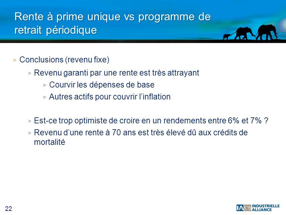 22 Rente à prime unique vs programme de retrait périodique > Conclusions (revenu fixe) > Revenu garanti par une rente est très attrayant > Courvir les