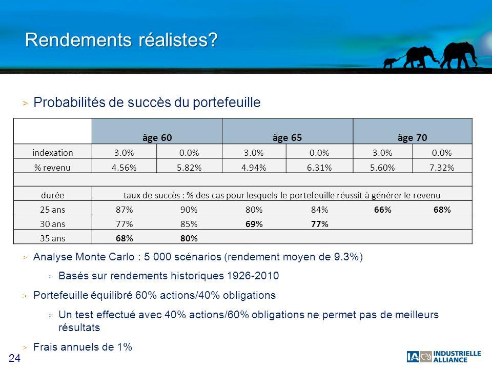 24 Rendements réalistes? > Probabilités de succès du portefeuille > Analyse Monte Carlo : 5 000 scénarios (rendement moyen de 9.3%) > Basés sur rendem