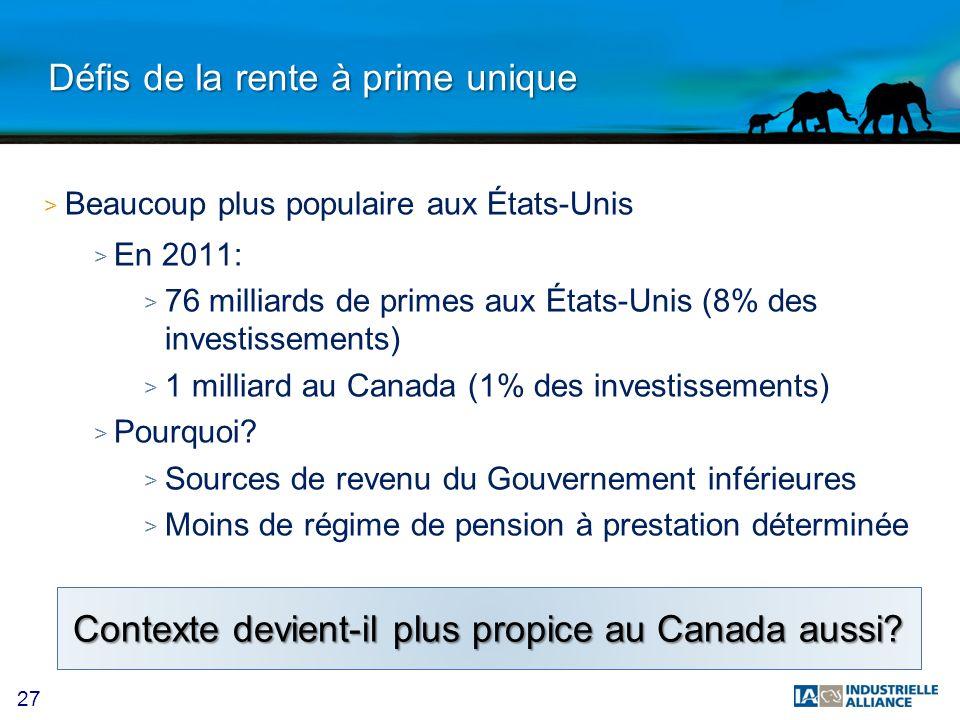 27 Défis de la rente à prime unique > Beaucoup plus populaire aux États-Unis > En 2011: > 76 milliards de primes aux États-Unis (8% des investissement