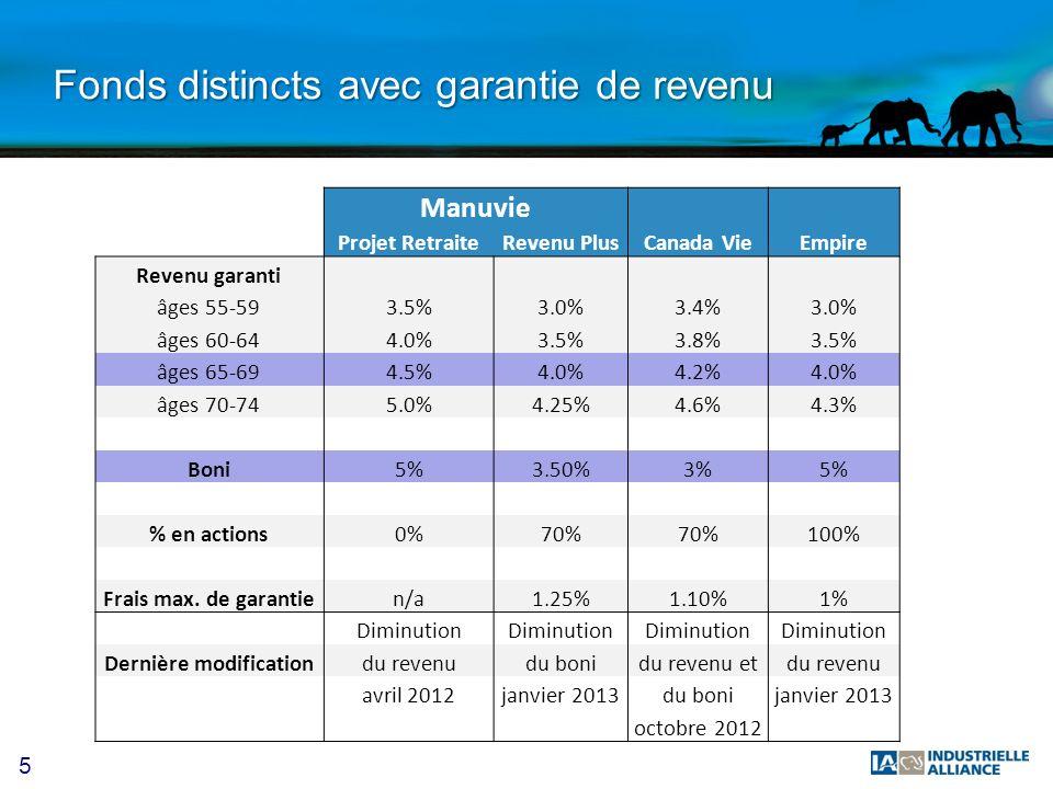 5 Fonds distincts avec garantie de revenu Manuvie Projet RetraiteRevenu PlusCanada VieEmpire Revenu garanti âges 55-593.5%3.0%3.4%3.0% âges 60-644.0%3