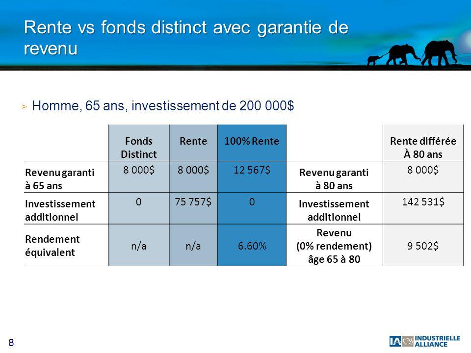 19 Résultats > Revenu indexé Source : LIMRA 2012 Rendement minimum du portefeuille afin de générer les mêmes revenus que la rente Âge Horizonrevenu en $ avec frais (homme)% de revenud investissementpar 100 000 $net des fraisde 2% 60 ans4.56%35 ans (à 95 ans)4 560 $6.16%8.33% 65 ans4.94%30 ans (à 95 ans)4 940 $6.07%8.15% 70 ans5.60%25 ans (à 95 ans)5 600 $6.14%8.31%