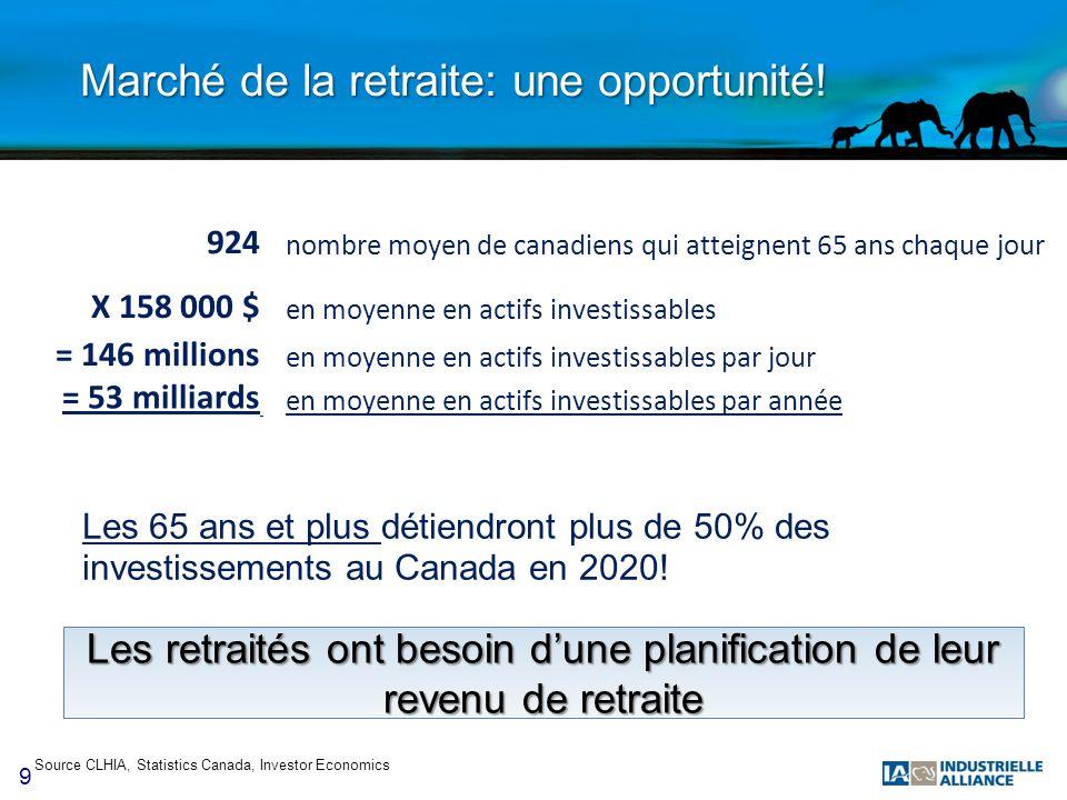 9 Marché de la retraite: une opportunité! Source CLHIA, Statistics Canada, Investor Economics 924 nombre moyen de canadiens qui atteignent 65 ans chaq