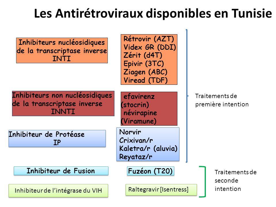 Les Antirétroviraux disponibles en Tunisie Inhibiteur de Fusion Inhibiteurs nucléosidiques de la transcriptase inverse INTI Inhibiteurs non nucléosidi