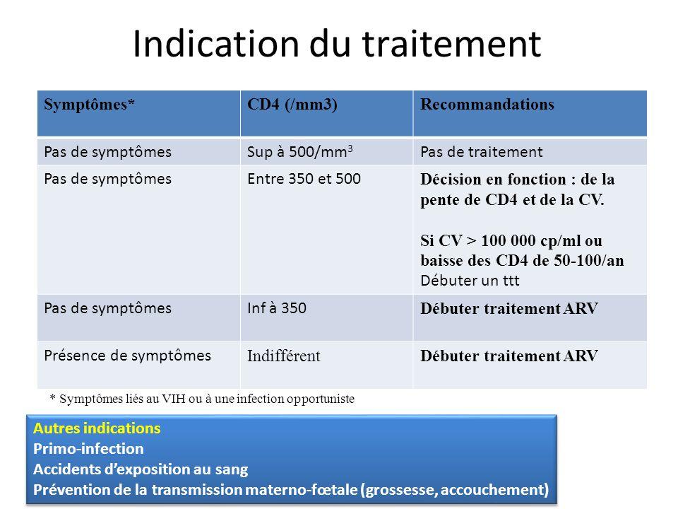 Indication du traitement Symptômes*CD4 (/mm3)Recommandations Pas de symptômesSup à 500/mm 3 Pas de traitement Pas de symptômesEntre 350 et 500 Décisio