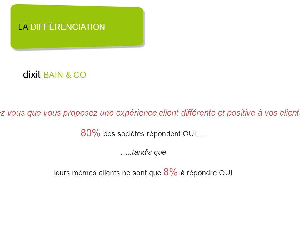 LA DIFFÉRENCIATION dixit BAIN & CO Pensez vous que vous proposez une expérience client différente et positive à vos clients ? 80% des sociétés réponde
