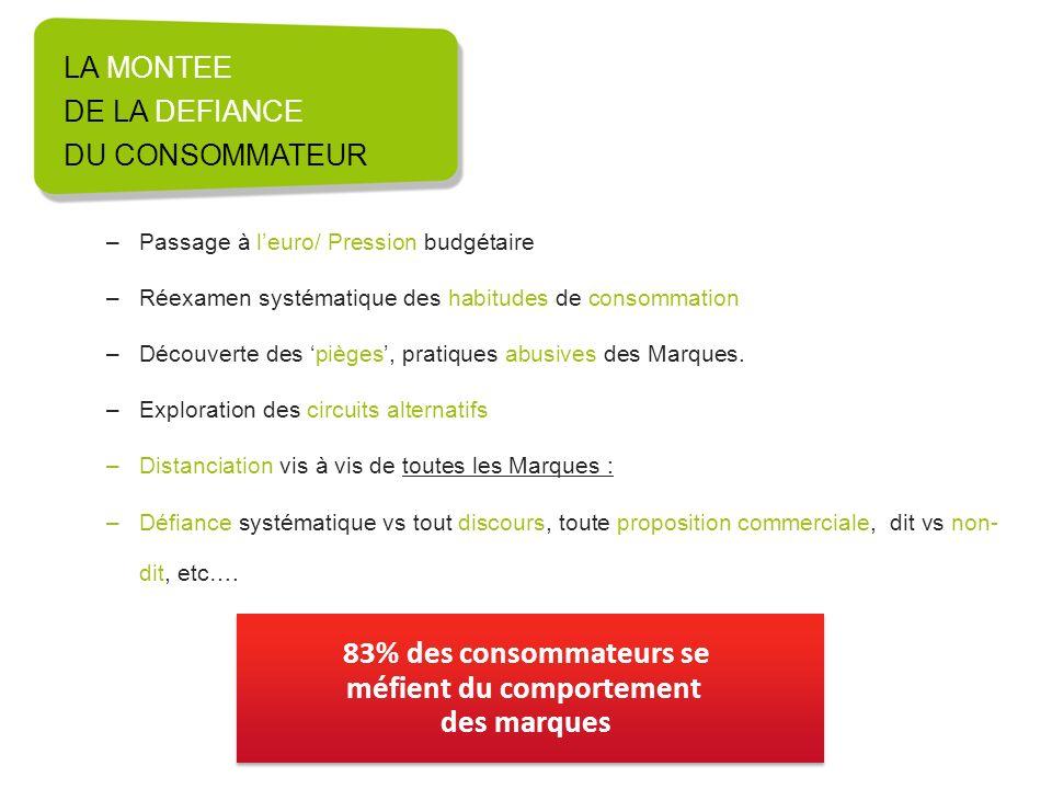 LA MONTEE DE LA DEFIANCE DU CONSOMMATEUR –Passage à leuro/ Pression budgétaire –Réexamen systématique des habitudes de consommation –Découverte des pi