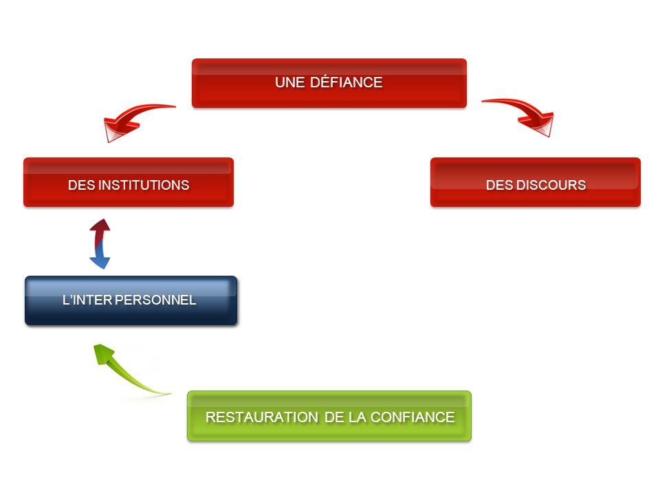 DES INSTITUTIONS UNE DÉFIANCE DES DISCOURS RESTAURATION DE LA CONFIANCE