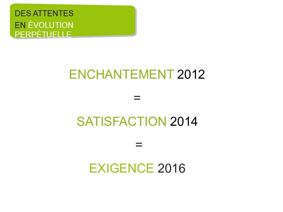ENCHANTEMENT 2012 = SATISFACTION 2014 = EXIGENCE 2016 DES ATTENTES EN ÉVOLUTION PERPÉTUELLE