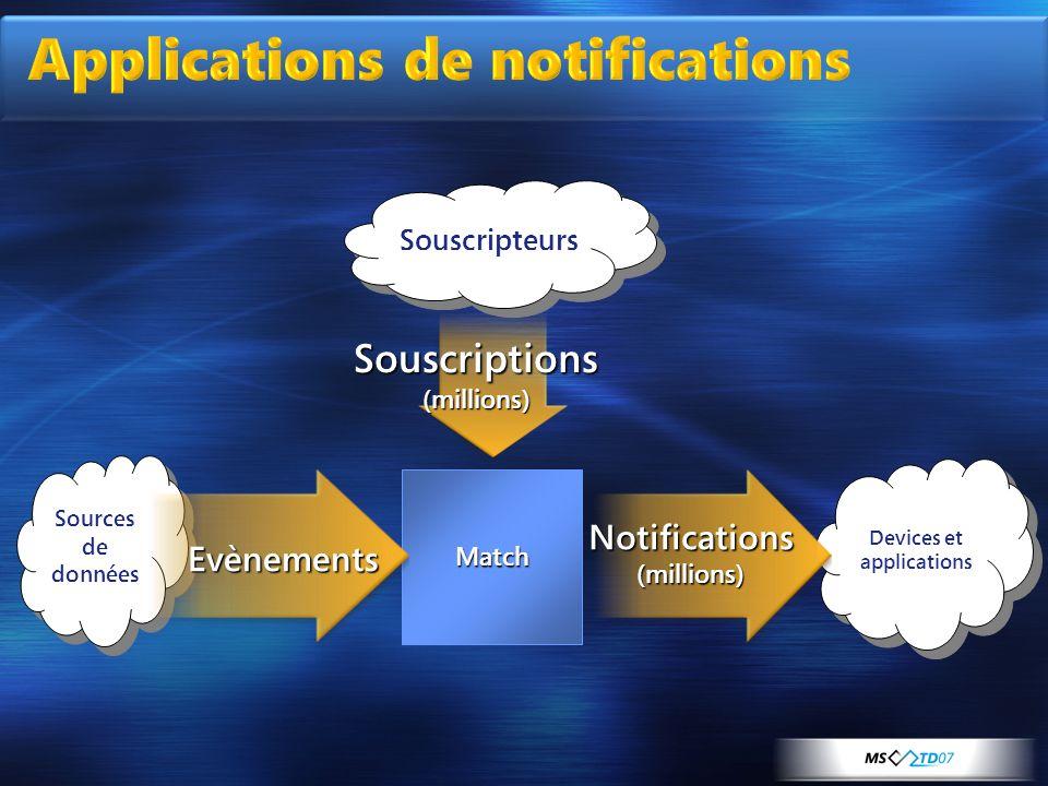 Sources de données Devices et applications Souscriptions (millions) Notifications (millions) Match Souscripteurs Evènements