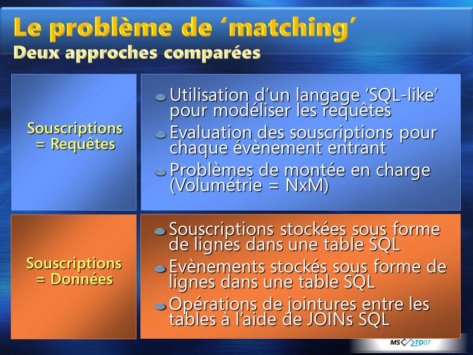 Souscriptions = Requêtes Souscriptions = Données Utilisation dun langage SQL-like pour modéliser les requêtes Evaluation des souscriptions pour chaque