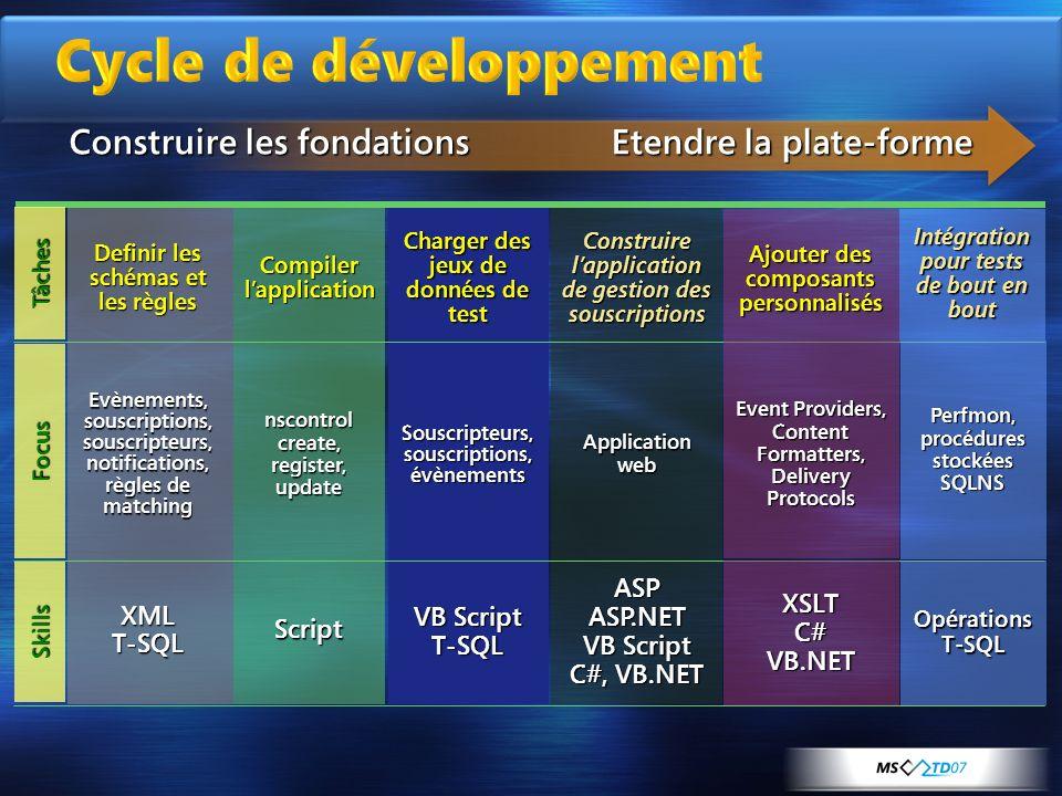 ASPASP.NET VB Script C#, VB.NET VB Script T-SQLScriptXMLT-SQL Evènements, souscriptions, souscripteurs, notifications, règles de matching Definir les