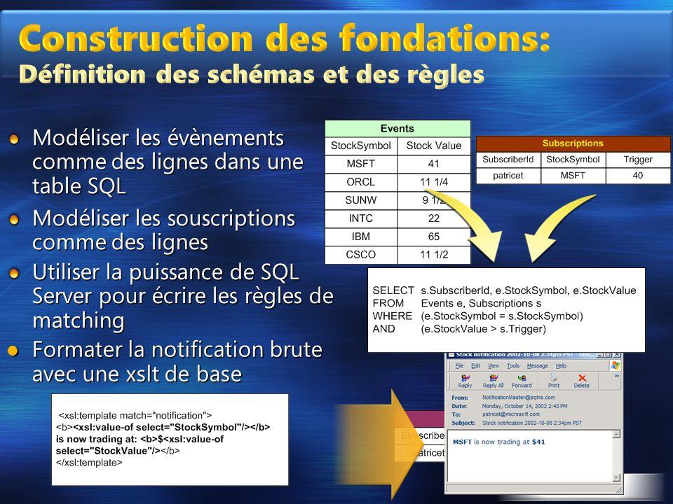 Modéliser les évènements comme des lignes dans une table SQL Modéliser les souscriptions comme des lignes Utiliser la puissance de SQL Server pour écr