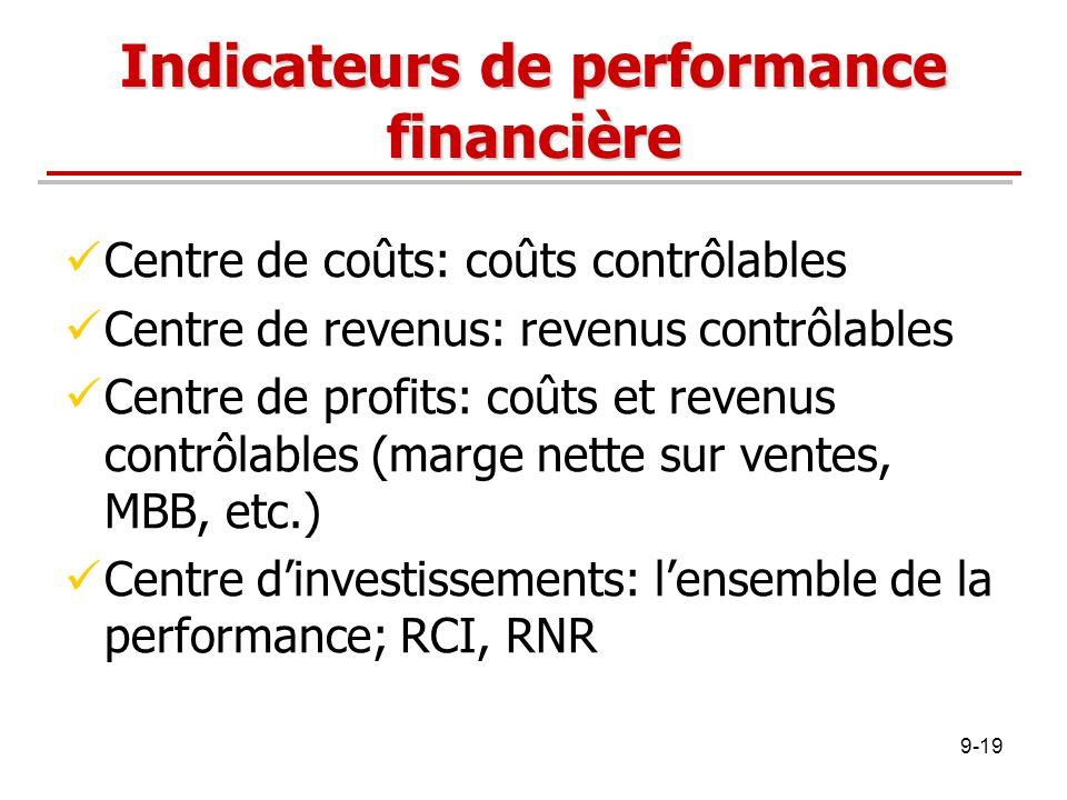 Indicateurs de performance financière Centre de coûts: coûts contrôlables Centre de revenus: revenus contrôlables Centre de profits: coûts et revenus