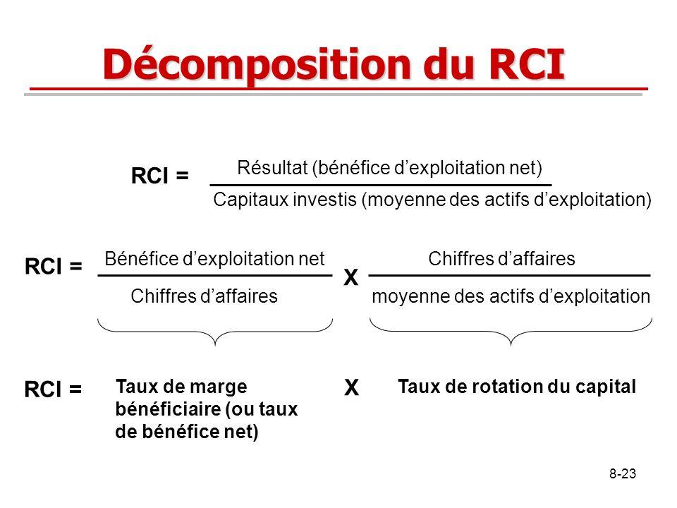 8-23 Décomposition du RCI RCI = Résultat (bénéfice dexploitation net) Capitaux investis (moyenne des actifs dexploitation) RCI = Bénéfice dexploitatio