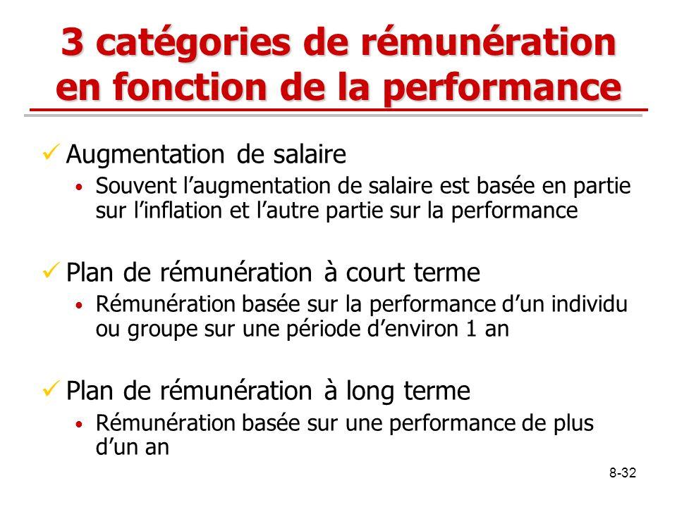 8-32 3 catégories de rémunération en fonction de la performance Augmentation de salaire Souvent laugmentation de salaire est basée en partie sur linfl