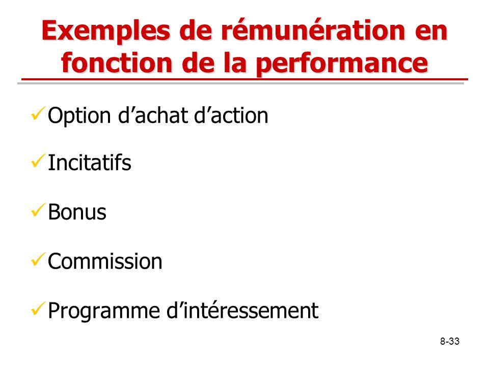 8-33 Exemples de rémunération en fonction de la performance Option dachat daction Incitatifs Bonus Commission Programme dintéressement