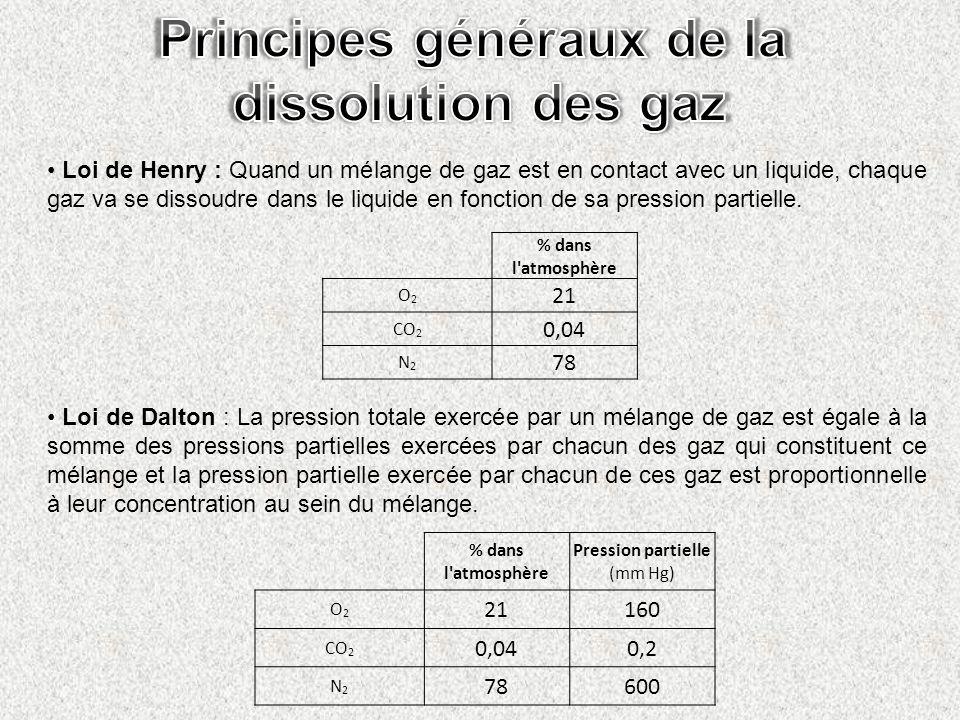 Loi de Henry : Quand un mélange de gaz est en contact avec un liquide, chaque gaz va se dissoudre dans le liquide en fonction de sa pression partielle