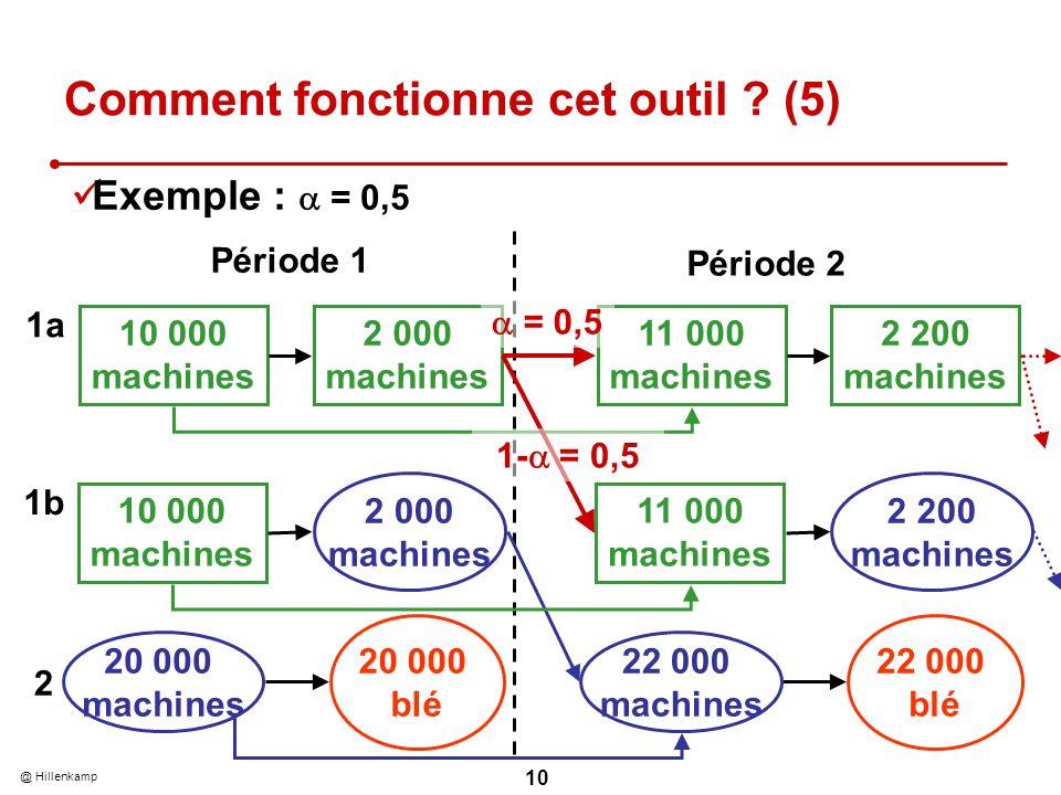 @ Hillenkamp 10 Comment fonctionne cet outil ? (5) 1a 2 10 000 machines 2 000 machines 1b 10 000 machines 2 000 machines 20 000 machines Exemple : = 0