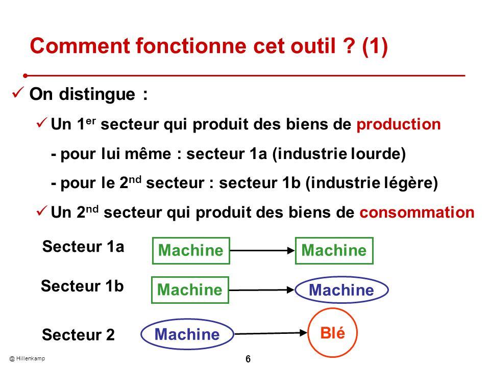 @ Hillenkamp 6 Comment fonctionne cet outil ? (1) On distingue : Un 1 er secteur qui produit des biens de production - pour lui même : secteur 1a (ind
