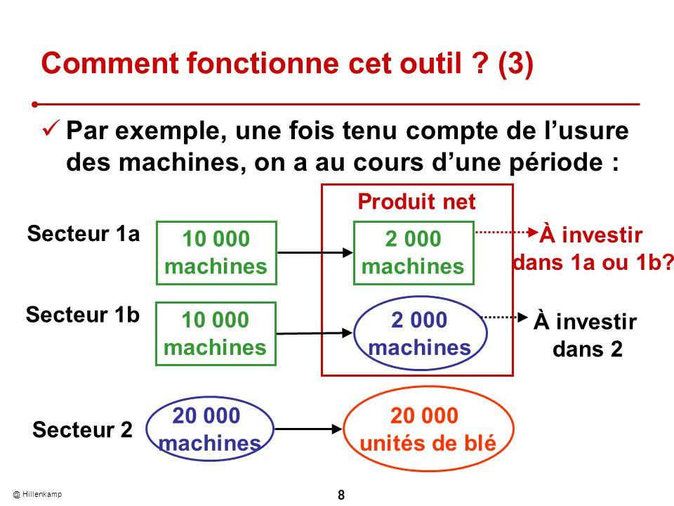 @ Hillenkamp 8 Produit net Comment fonctionne cet outil ? (3) Par exemple, une fois tenu compte de lusure des machines, on a au cours dune période : S