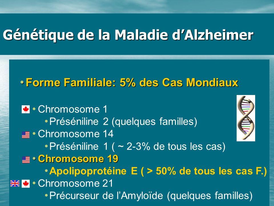 Génétique de la Maladie dAlzheimer Forme Familiale: 5% des Cas Mondiaux Forme Familiale: 5% des Cas Mondiaux Chromosome 1 Préséniline 2 (quelques fami