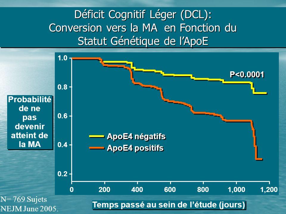 Déficit Cognitif Léger (DCL): Conversion vers la MA en Fonction du Statut Génétique de lApoE 0.4 0.8 0.6 1.0 0.2 Probabilité de ne pas devenir atteint